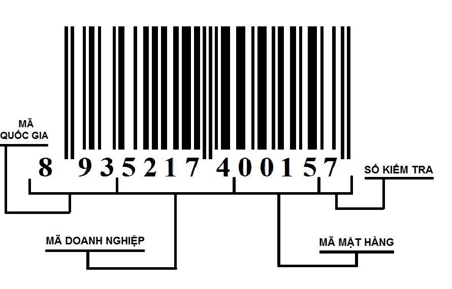 Thông tin mã vạch sản phẩm
